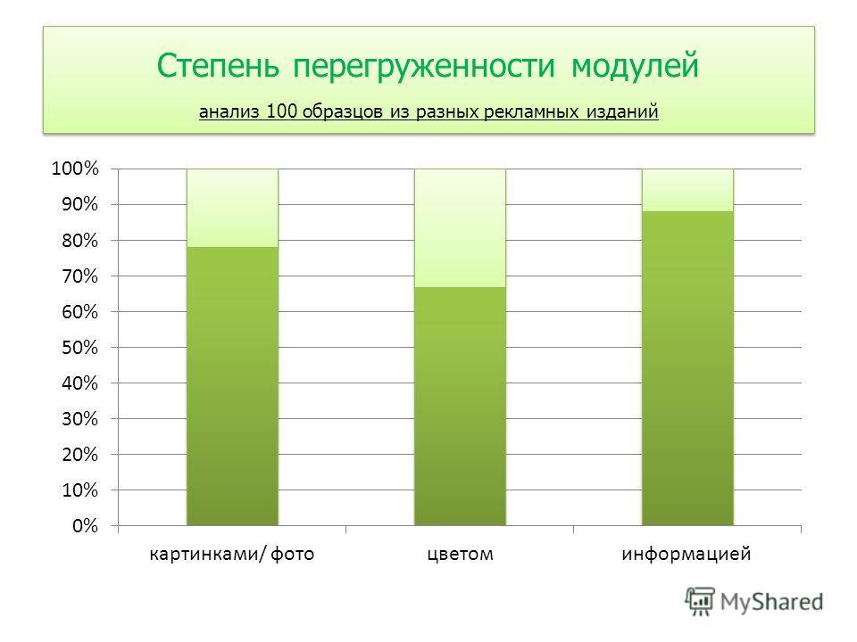Степень перегруженности модулей анализ 100 образцов из разных рекламных изданий