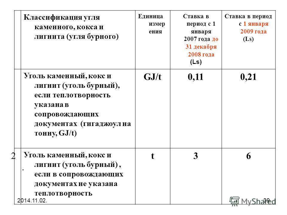 2014.11.02.39 Классификация угля каменного, кокса и лигнита (угля бурного) Единица измер ения Ставка в период с 1 января 2007 года до 31 декабря 2008 года (Ls) Ставка в период с 1 января 2009 года (Ls) Уголь каменный, кокс и лигнит (уголь бурный), ес