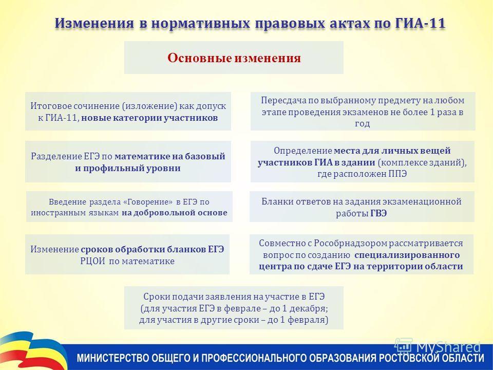 Изменения в нормативных правовых актах по ГИА-11 Итоговое сочинение (изложение) как допуск к ГИА-11, новые категории участников Введение раздела «Говорение» в ЕГЭ по иностранным языкам на добровольной основе Пересдача по выбранному предмету на любом
