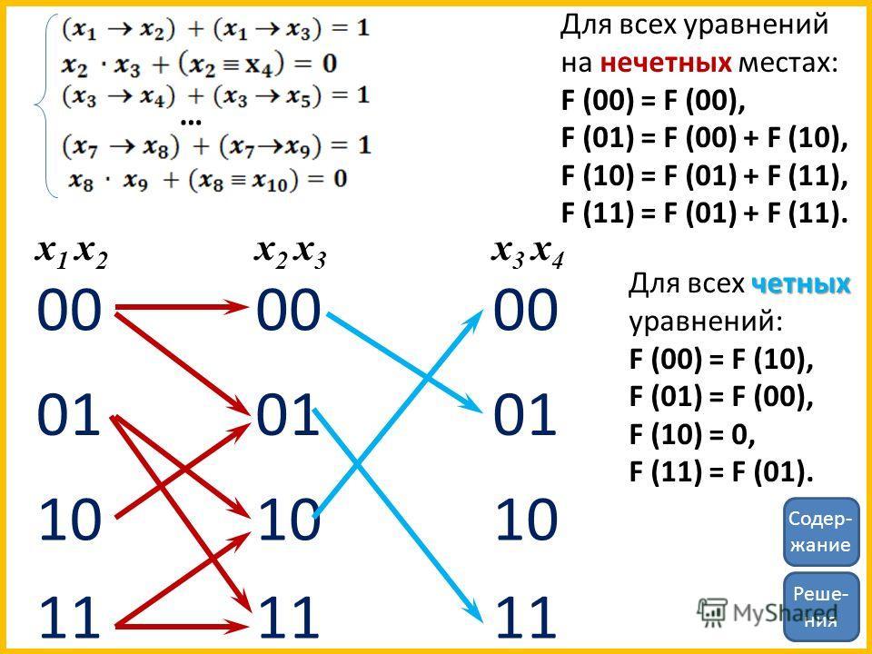 … 00 01 10 11 00 01 10 11 x 1 x 2 x 2 x 3 00 01 10 11 x 3 x 4 Для всех уравнений на нечетных местах: F (00) = F (00), F (01) = F (00) + F (10), F (10) = F (01) + F (11), F (11) = F (01) + F (11). четных Для всех четных уравнений: F (00) = F (10), F (