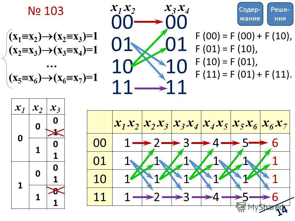 x1x1 x2x2 x3x3 0 0 0101 1 0101 1 0 0101 1 0101 103 (x 1 x 2 ) (x 2 x 3 )=1 (x 2 x 3 ) (x 3 x 4 )=1 … (x 5 x 6 ) (x 6 x 7 )=1 00 01 10 11 00 01 10 11 x 1 x 2 x3 x4x3 x4 F (00) = F (00) + F (10), F (01) = F (10), F (10) = F (01), F (11) = F (01) + F (1