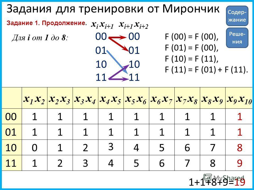 Задания для тренировки от Мирончик Задание 1. Продолжение. 00 01 10 11 00 01 10 11 x i x i+1 x i+1 x i+2 F (00) = F (00), F (01) = F (00), F (10) = F (11), F (11) = F (01) + F (11). Для i от 1 до 8: x 1 x 2 x2 x3x2 x3 x3 x4x3 x4 x4 x5x4 x5 x5 x6x5 x6