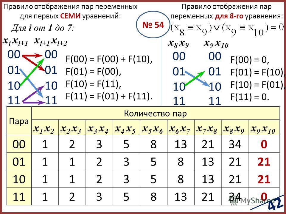 00 01 10 11 00 01 10 11 x i x i+1 x i+1 x i+2 Правило отображения пар переменных для первых СЕМИ уравнений: Для i от 1 до 7: F(00) = F(00) + F(10), F(01) = F(00), F(10) = F(11), F(11) = F(01) + F(11). Правило отображения пар переменных для 8-го уравн