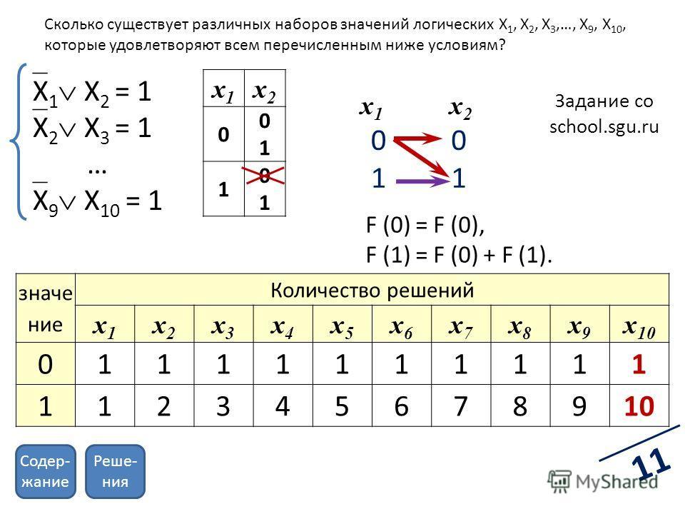 Задание со school.sgu.ru X 1 X 2 = 1 X 2 X 3 = 1 … X 9 X 10 = 1 0 1 0 1 x1x1 x2x2 x1x1 x2x2 0 0101 1 0101 F (0) = F (0), F (1) = F (0) + F (1). значение Количество решений x1x1 x2x2 x3x3 x4x4 x5x5 x6x6 x7x7 x8x8 x9x9 x 10 0 1111111111 1123 4 5678910