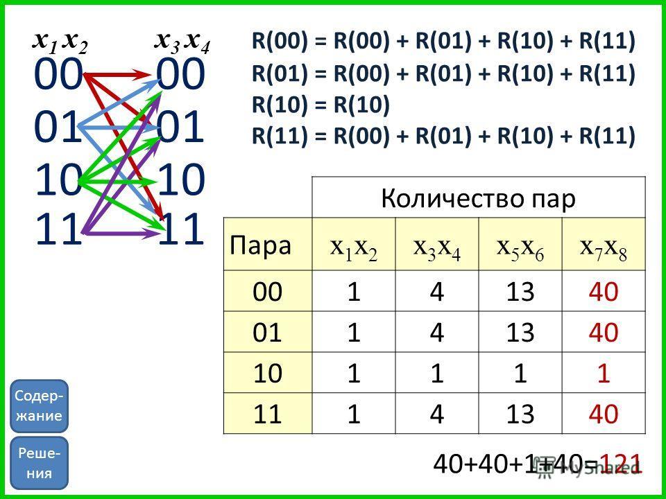 00 01 10 11 00 01 10 11 x 1 x 2 x3 x4x3 x4 R(11) = R(00) + R(01) + R(10) + R(11) R(00) = R(00) + R(01) + R(10) + R(11) R(01) = R(00) + R(01) + R(10) + R(11) R(10) = R(10) Количество пар Пара x1x2x1x2 x3x4x3x4 x5x6x5x6 x7x8x7x8 00141340 01141340 10111