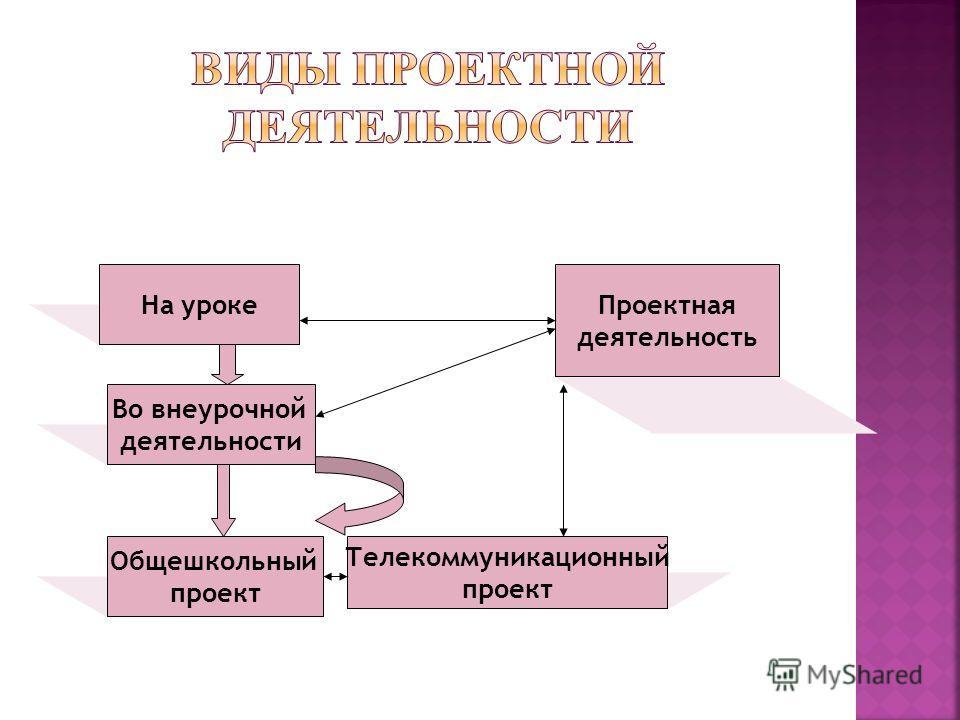 Проектная деятельность На уроке Во внеурочной деятельности Общешкольный проект Телекоммуникационный проект