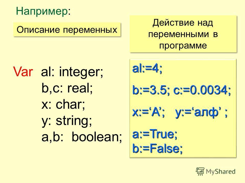 Var al: integer; b,c: real; x: char; y: string; a,b: boolean; al:=4; b:=3.5; c:=0.0034; x:=A; y:=алф ; а:=True; b:=False; al:=4; b:=3.5; c:=0.0034; x:=A; y:=алф ; а:=True; b:=False; Например: Описание переменных Действие над переменными в программе