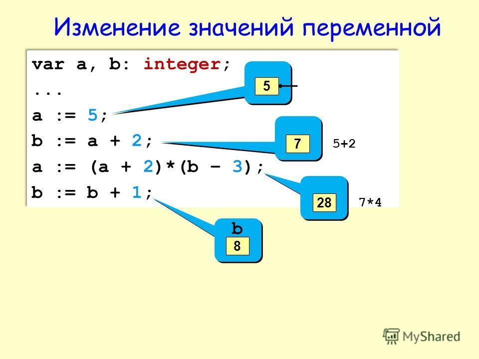 var a, b: integer;... a := 5; b := a + 2; a := (a + 2)*(b – 3); b := b + 1; var a, b: integer;... a := 5; b := a + 2; a := (a + 2)*(b – 3); b := b + 1; 5 5+2 7 7*4 28 b 8 Изменение значений переменной