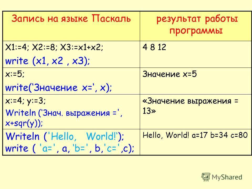 Запись на языке Паскаль результат работы программы X1:=4; X2:=8; X3:=x1+x2; write (x1, х 2, хЗ); 4 8 12 х:=5; write(Значение х=, х); Значение x=5 х:=4; у:=3; Writeln (Знач. выражения =', x+sqr(y)); «Значение выражения = 13» Writeln ('Hello, World!);