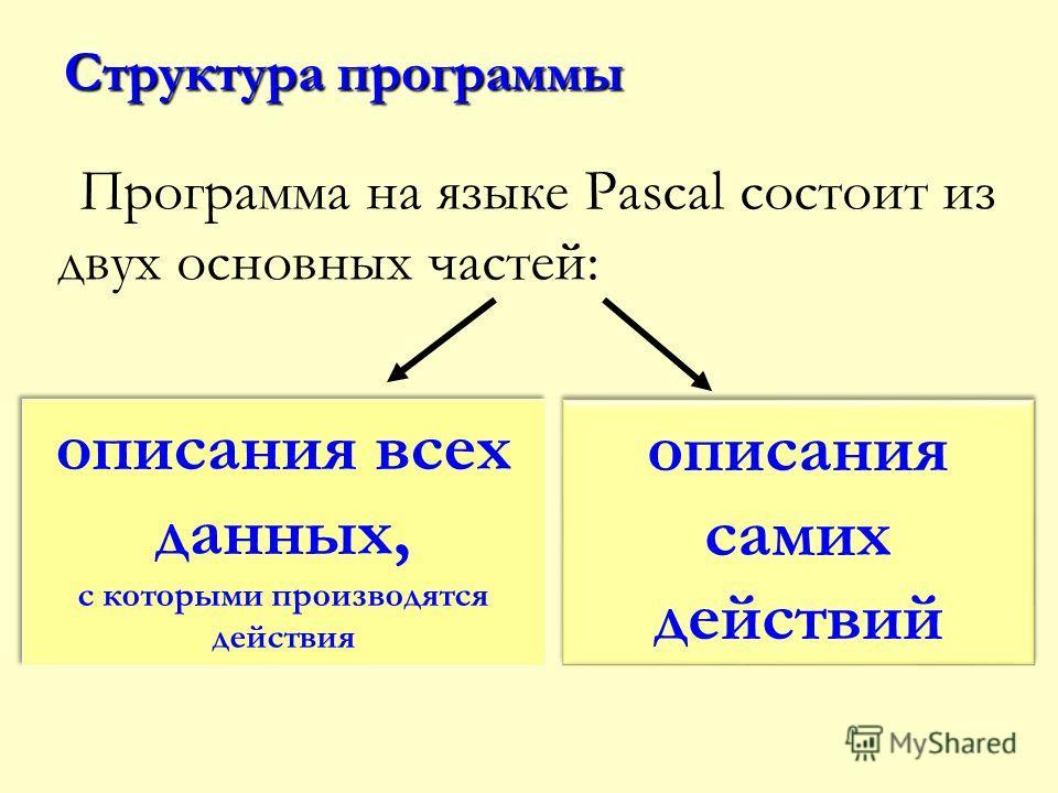 Структура программы Программа на языке Pascal состоит из двух основных частей: описания всех данных, с которыми производятся действия описания всех данных, с которыми производятся действия описания самих действий