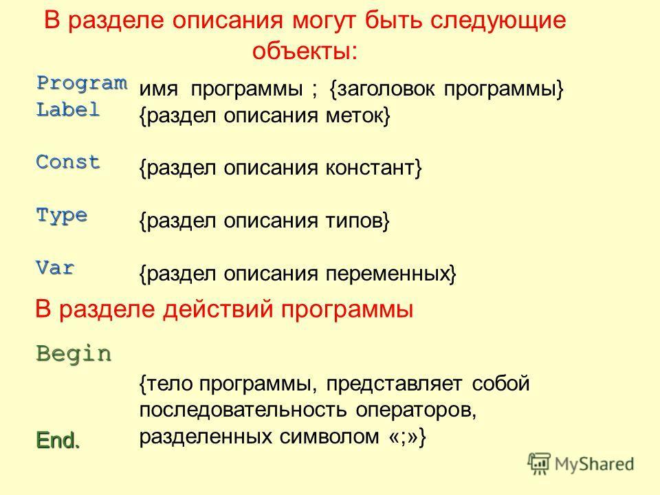 ProgramLabelConstTypeVarBegin End. имя программы ; {заголовок программы} {раздел описания меток} {раздел описания констант} {раздел описания типов} {раздел описания переменных} {тело программы, представляет собой последовательность операторов, раздел