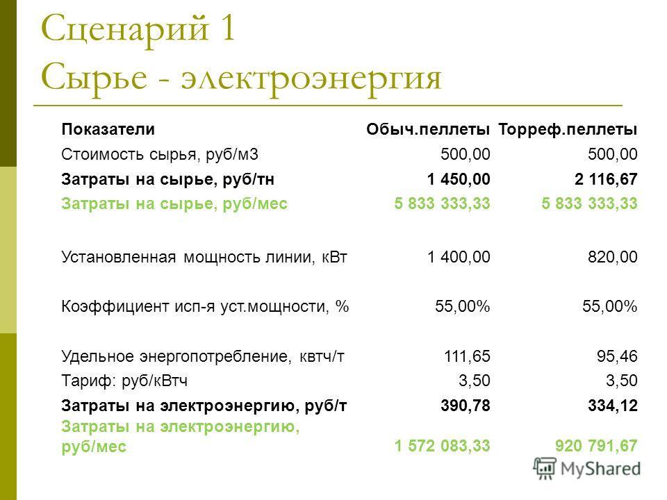 Сценарий 1 Сырье - электроэнергия Показатели Обыч.пеллеты Торреф.пеллеты Стоимость сырья, руб/м 3500,00 Затраты на сырье, руб/ту 1 450,002 116,67 Затраты на сырье, руб/мес 5 833 333,33 Установленная мощность линии, к Вт 1 400,00820,00 Коэффициент исп