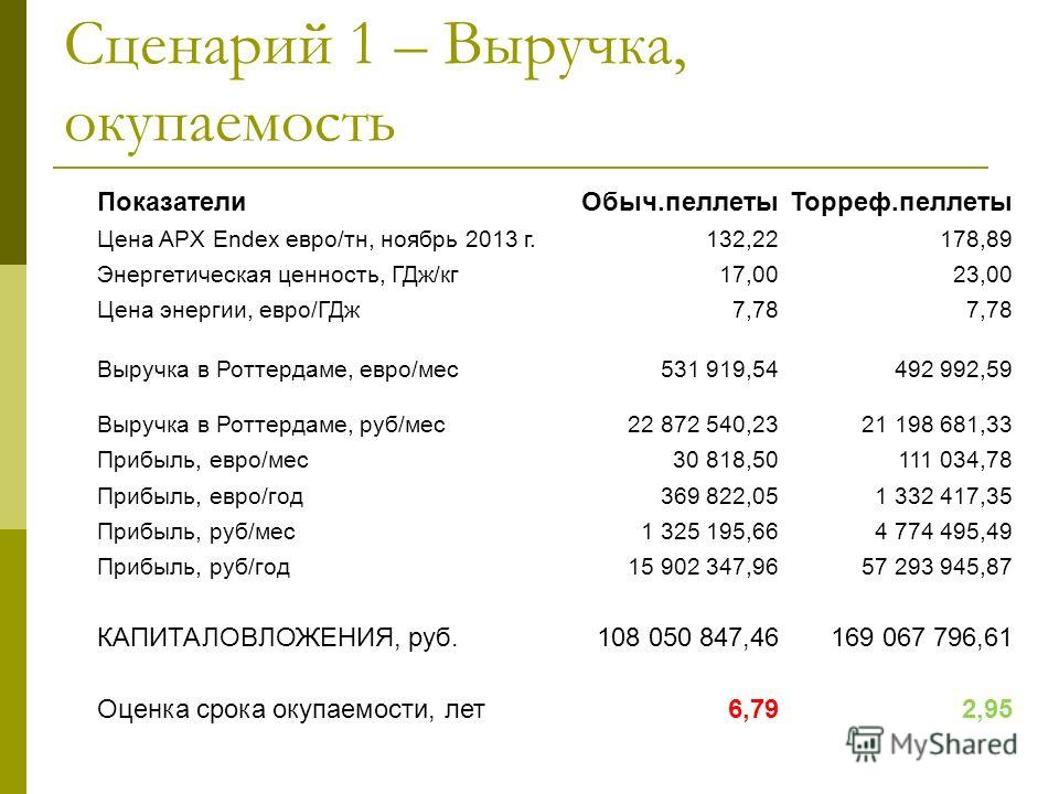 Сценарий 1 – Выручка, окупаемость Показатели Обыч.пеллеты Торреф.пеллеты Цена APX Endex евро/ту, ноябрь 2013 г.132,22178,89 Энергетическая ценность, ГДж/кг 17,0023,00 Цена энергии, евро/ГДж 7,78 Выручка в Роттердаме, евро/мес 531 919,54492 992,59 Выр