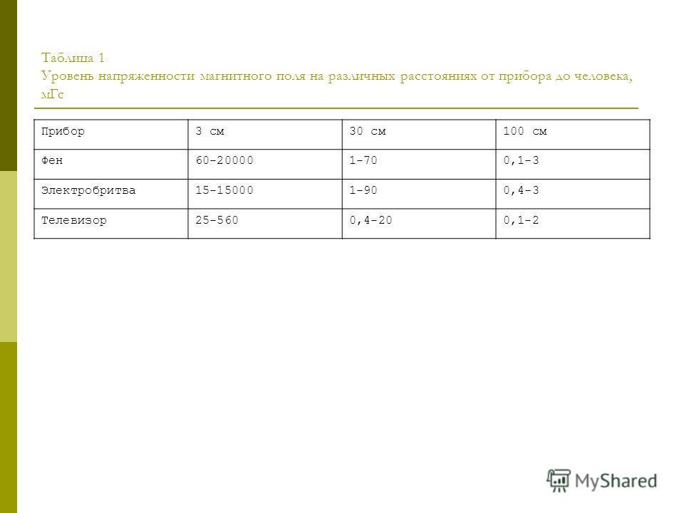 Таблица 1 Уровень напряженности магнитного поля на различных расстояниях от прибора до человека, м Гс Прибор 3 см 30 см 100 см Фен 60-200001-700,1-3 Электробритва 15-150001-900,4-3 Телевизор 25-5600,4-200,1-2