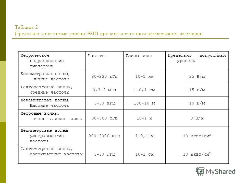 Таблица 2 Предельно допустимые уровни ЭМП при круглосуточном непрерывном излучении Метрическое подразделение диапазона Частоты Длины волн Предельно допустимый уровень Километровые волны, низкие частоты 30-330 к Гц 10-1 км 25 В/м Гектометровые волны,