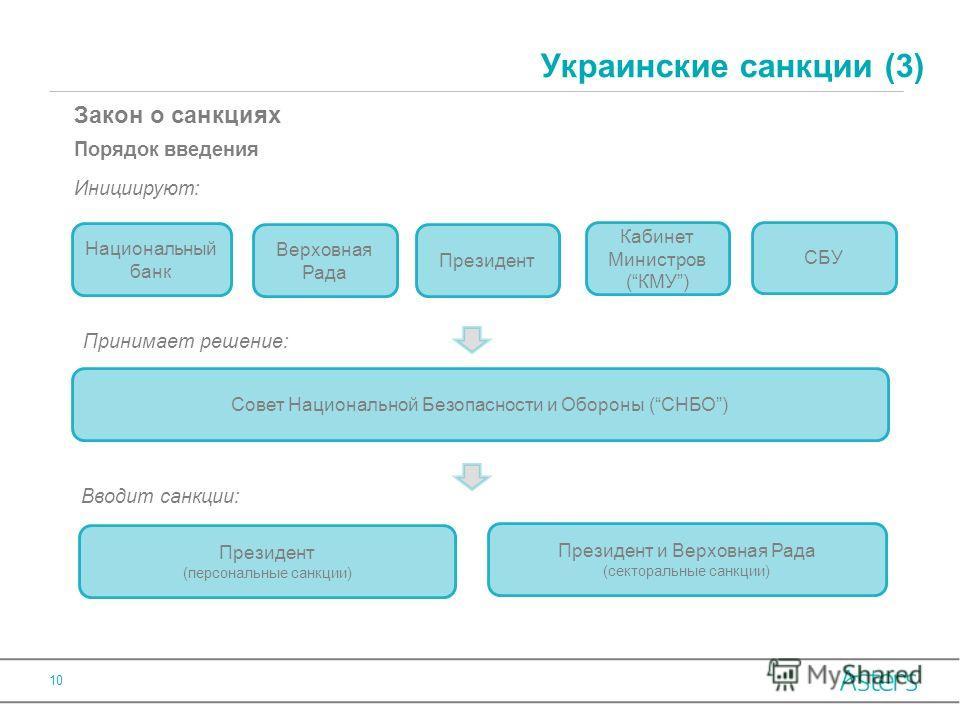 Украинские санкции (3) Закон о санкциях Порядок введения Принимает решение: Инициируют: Вводит санкции: 10 Национальный банк Верховная Рада Президент Кабинет Министров (КМУ) СБУ Совет Национальной Безопасности и Обороны (СНБО) Президент (персональные