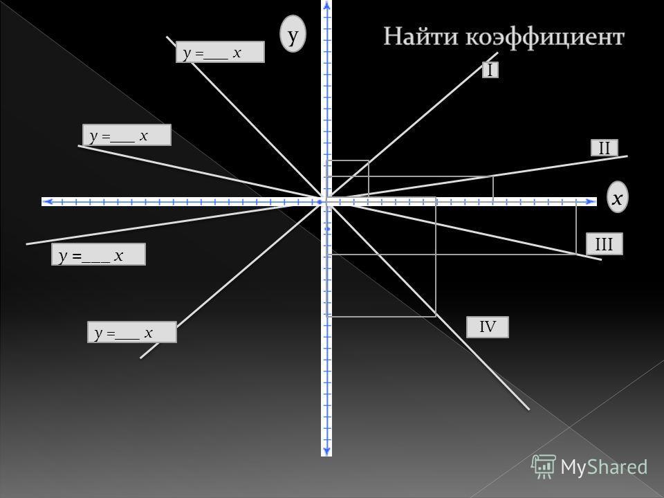 I II III IV у =___ х х у