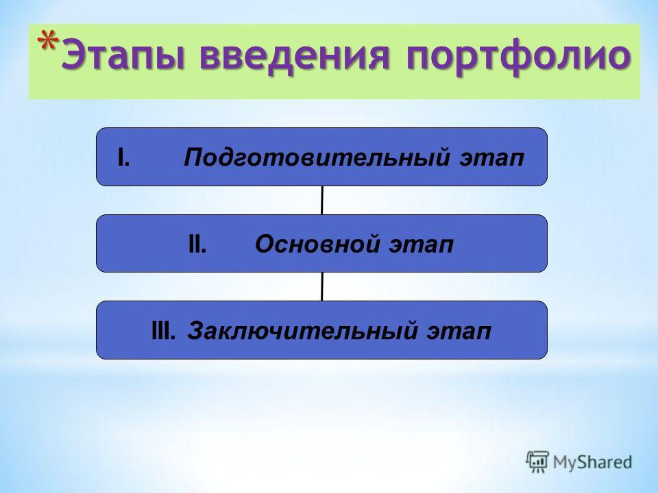 * Этапы введения портфолио I.Подготовительный этап II.Основной этап III. Заключительный этап