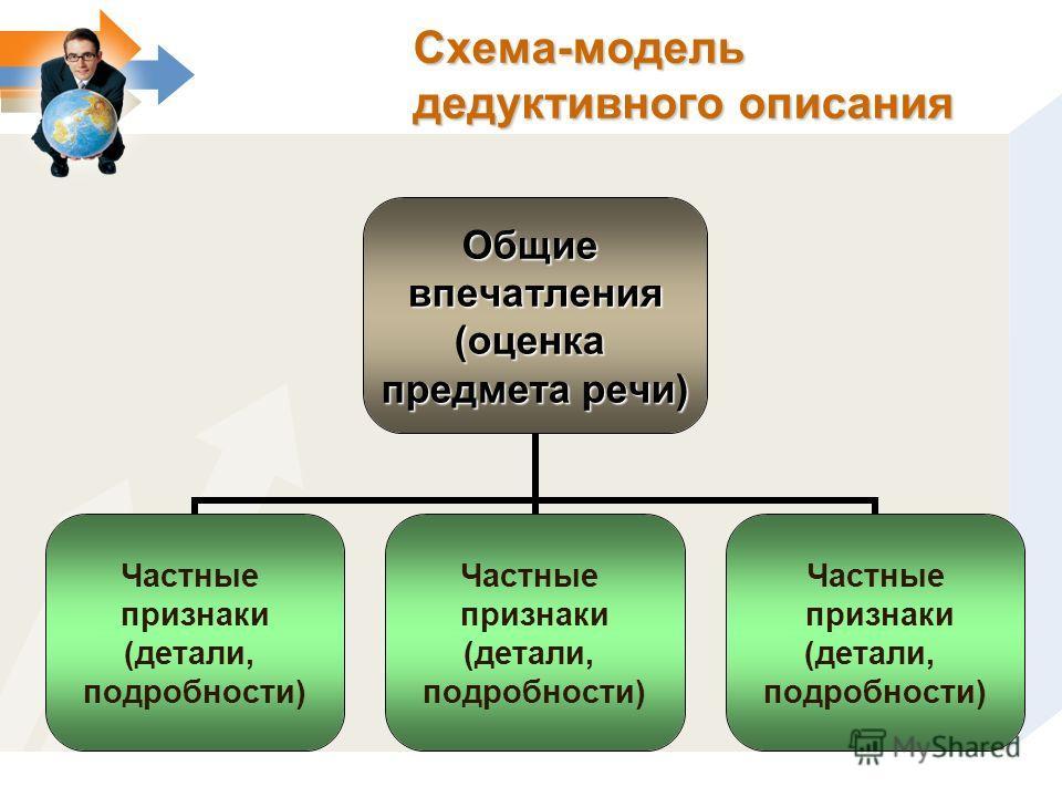 Схема-модель дедуктивного описания Общиевпечатления(оценка предмета речи) Частные признаки (детали, подробности) Частные признаки (детали, подробности) Частные признаки (детали, подробности)