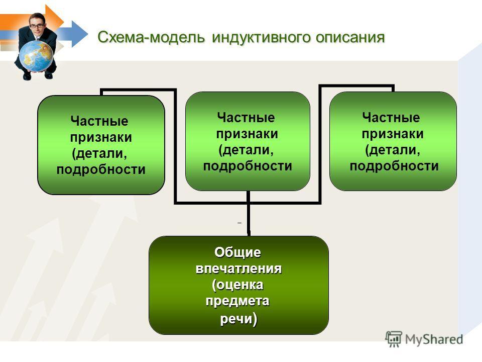 Схема-модель индуктивного описания Частные признаки (детали, подробности Частные признаки (детали, подробности Общиевпечатления(оценкапредметаречи) Частные признаки (детали, подробности