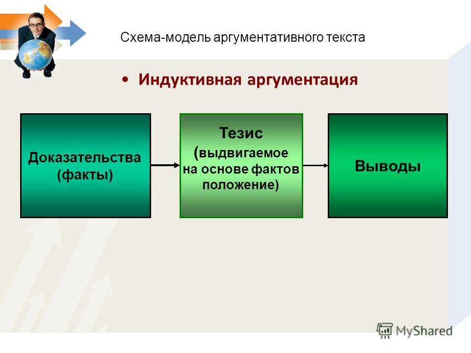 Индуктивная аргументация Схема-модель аргументативного текста Тезис ( выдвигаемое на основе фактов положение) Доказательства (факты) Выводы