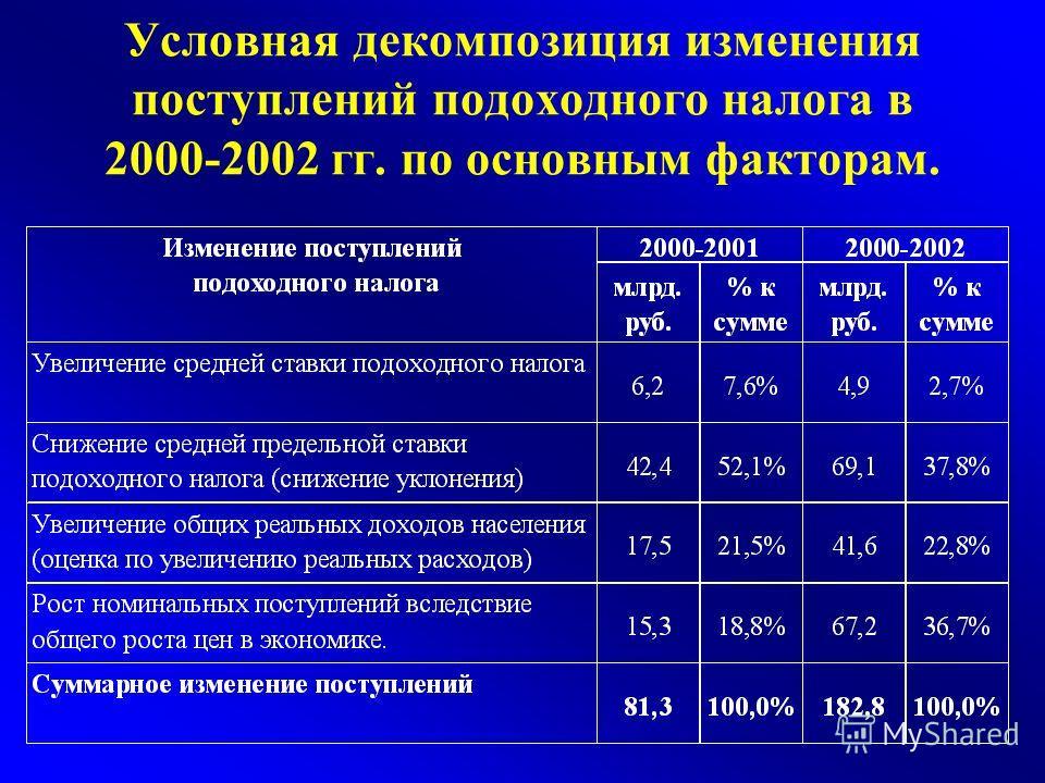 Условная декомпозиция изменения поступлений подоходного налога в 2000-2002 гг. по основным факторам.