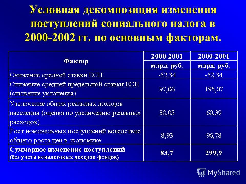 Условная декомпозиция изменения поступлений социального налога в 2000-2002 гг. по основным факторам.