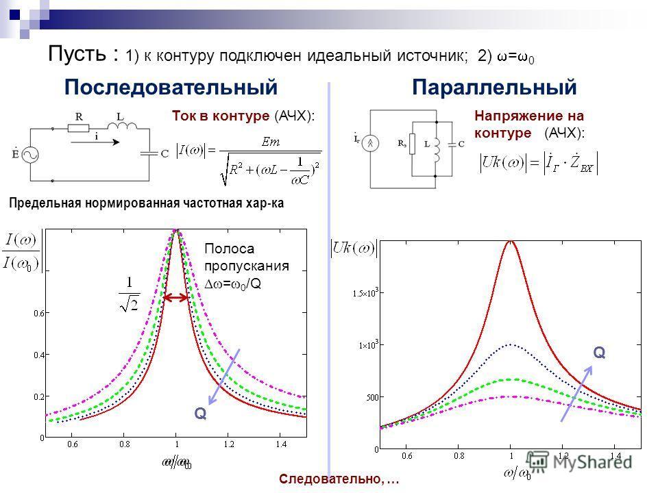 Последовательный Параллельный Пусть : 1) к контуру подключен идеальный источник; 2) = 0 Ток в контуре (АЧХ):Напряжение на контуре (АЧХ): Q Q Следовательно, … Предельная нормированная частотная хар-ка Q Полоса пропускания = 0 /Q