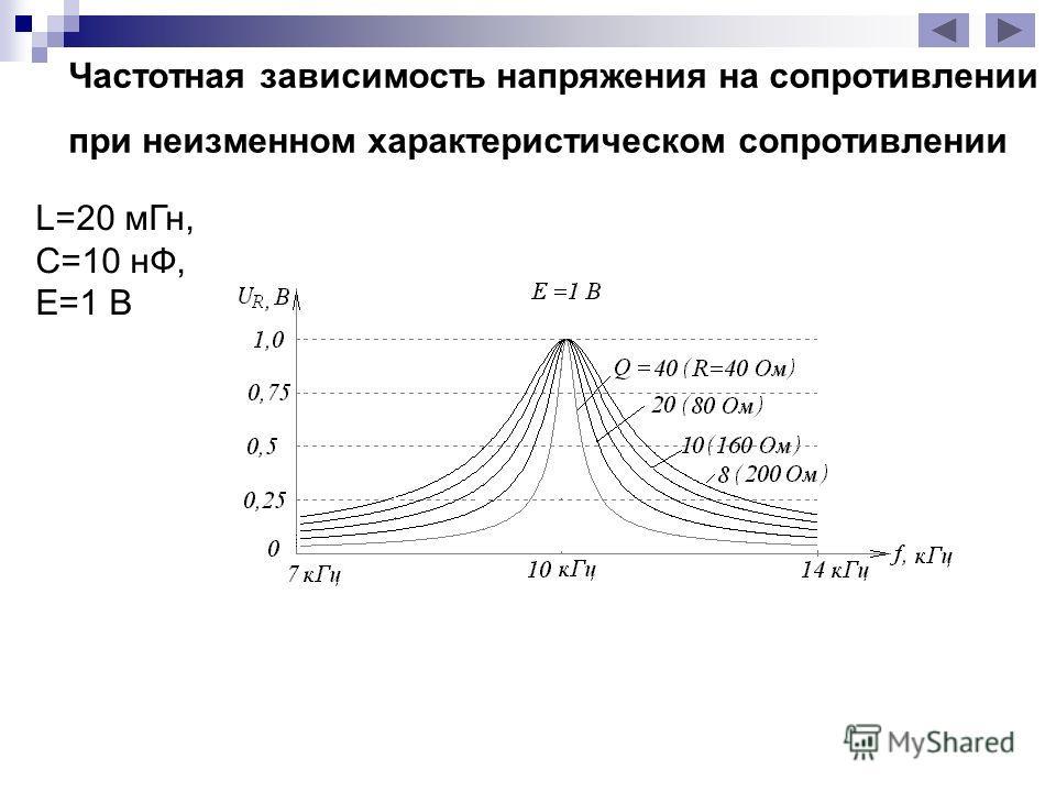 Частотная зависимость напряжения на сопротивлении при неизменном характеристическом сопротивлении L=20 м Гн, С=10 нФ, Е=1 В