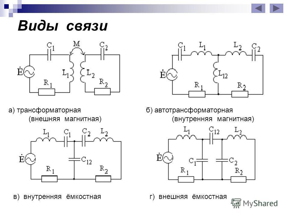 Виды связи в) внутренняя ёмкостная г) внешняя ёмкостная а) трансформаторная б) автотрансформаторная (внешняя магнитная) (внутренняя магнитная)