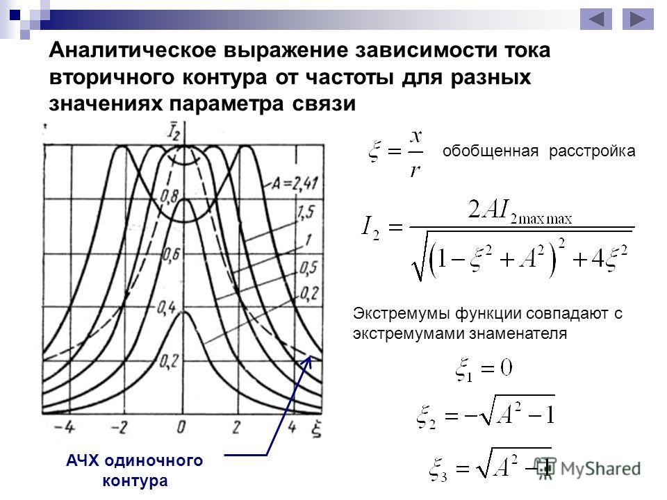 Аналитическое выражение зависимости тока вторичного контура от частоты для разных значениях параметра связи обобщенная расстройка Экстремумы функции совпадают с экстремумами знаменателя АЧХ одиночного контура