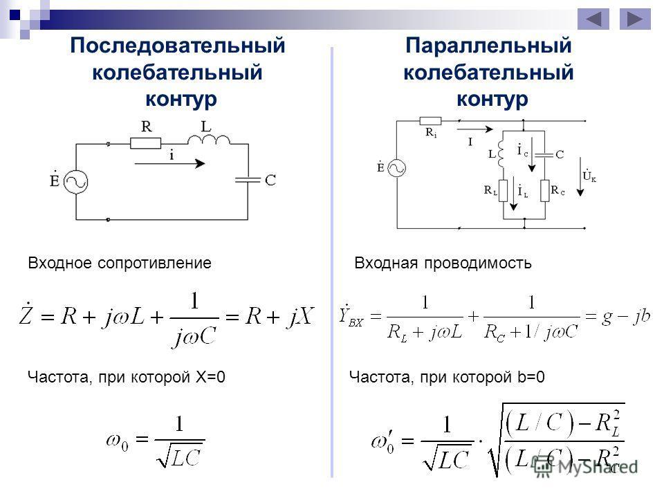 Последовательный колебательный контур Параллельный колебательный контур Входное сопротивление Входная проводимость Частота, при которой X=0Частота, при которой b=0