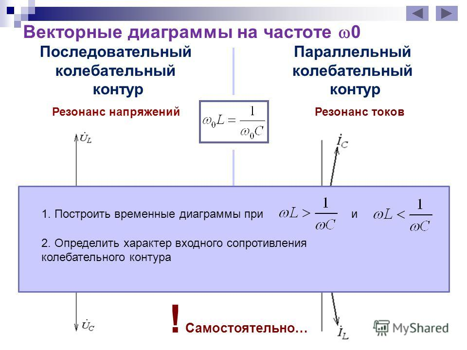 Векторные диаграммы на частоте 0 Последовательный колебательный контур Параллельный колебательный контур ! Самостоятельно… 1. Построить временные диаграммы при 2. Определить характер входного сопротивления колебательного контура Резонанс напряжений Р