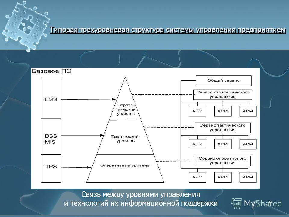 Типовая трехуровневая структура системы управления предприятием Связь между уровнями управления и технологий их информационной поддержки 9