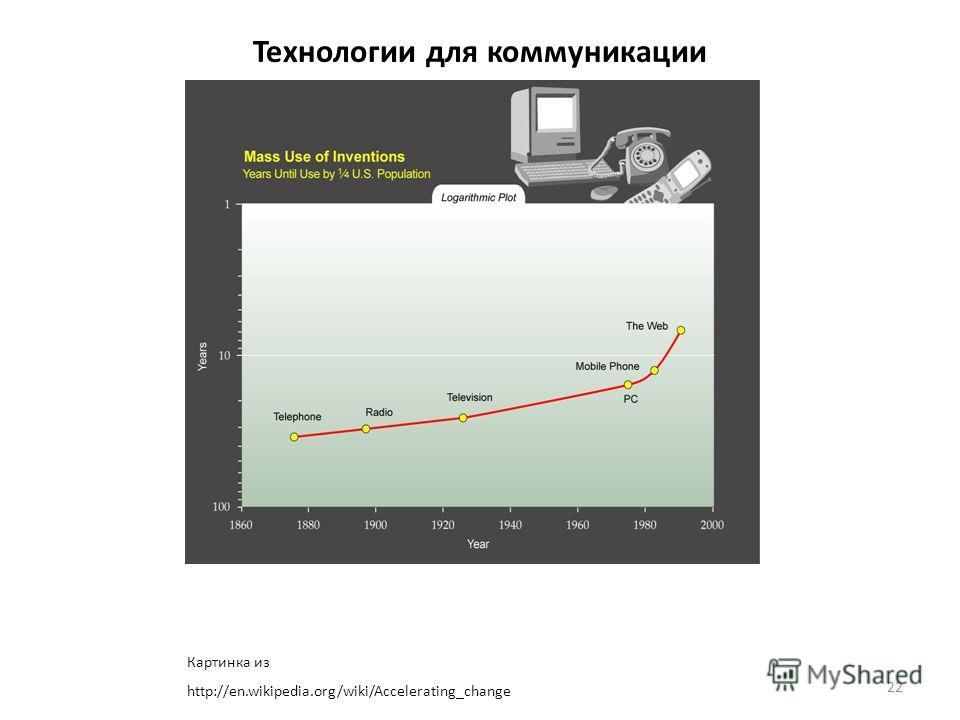 22 Технологии для коммуникации Картинка из http://en.wikipedia.org/wiki/Accelerating_change