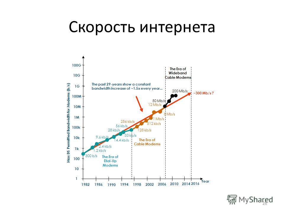 Скорость интернета 26