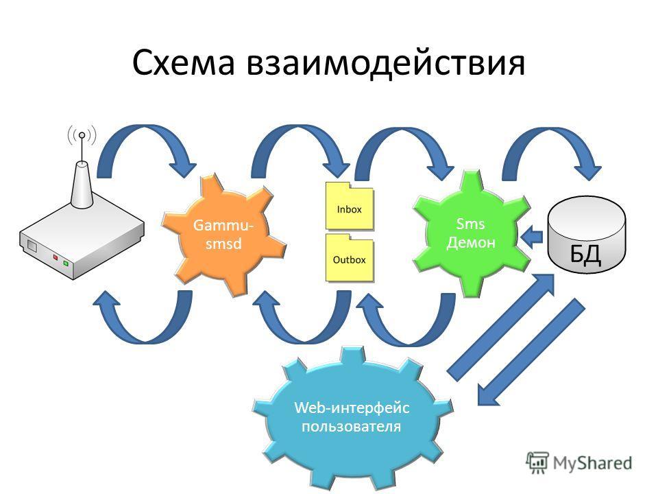 Схема взаимодействия Gammu- smsd Sms Демон Web-интерфейс пользователя