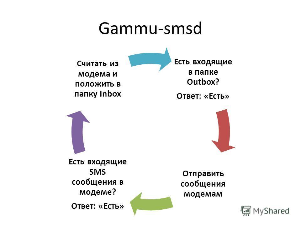 Gammu-smsd Есть входящие в папке Outbox? Ответ: «Есть» Отправить сообщения модемам Есть входящие SMS сообщения в модеме? Ответ: «Есть» Считать из модема и положить в папку Inbox