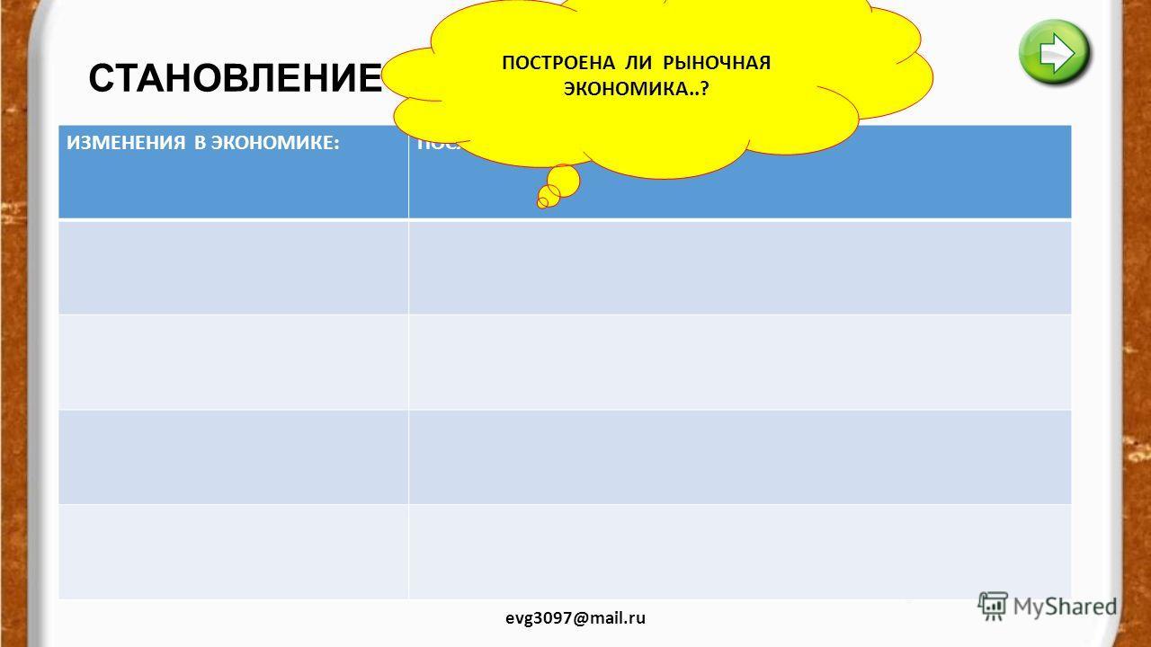 СОВРЕМЕННЫЙ РЫНОК evg3097@mail.ru СОВРЕМЕННЫЙ РЫНОК.. ОТЛИЧАЕТСЯ ОТ РЫНКА НАЧАЛА 20 ВЕКА.. ЭТО СМЕШАННАЯ ЭКОНОМИКА, ГДЕ ДЕЙСТВУЮТ РЫНОЧНЫЙ МЕХАНИЗМ И ГОСУДАРСТВЕННОЕ РЕГУЛИРОВАНИЕ..»КОНТРАКТНЫЙ РЫНОК » ЧЕРТЫ СОВРЕМЕННОГО РЫНКА СОДЕРЖАНИЕ.