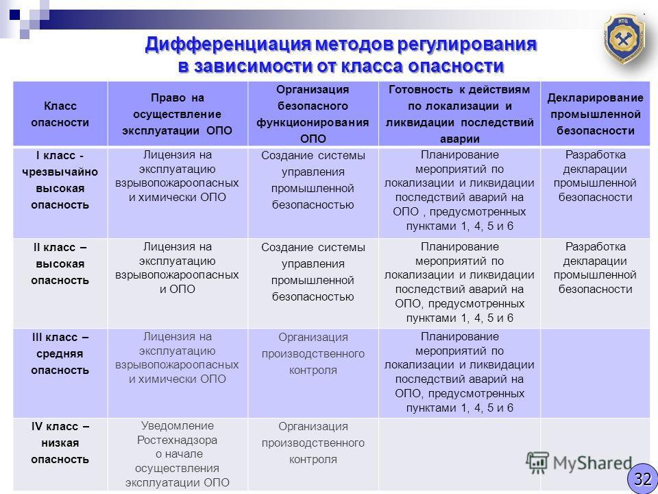 Проведение плановых проверок ОПО (изменения в ст.16) Дифференциация методов регулирования в зависимости от класса опасности Класс опасности Право на осуществление эксплуатации ОПО Организация безопасного функционирования ОПО Готовность к действиям по