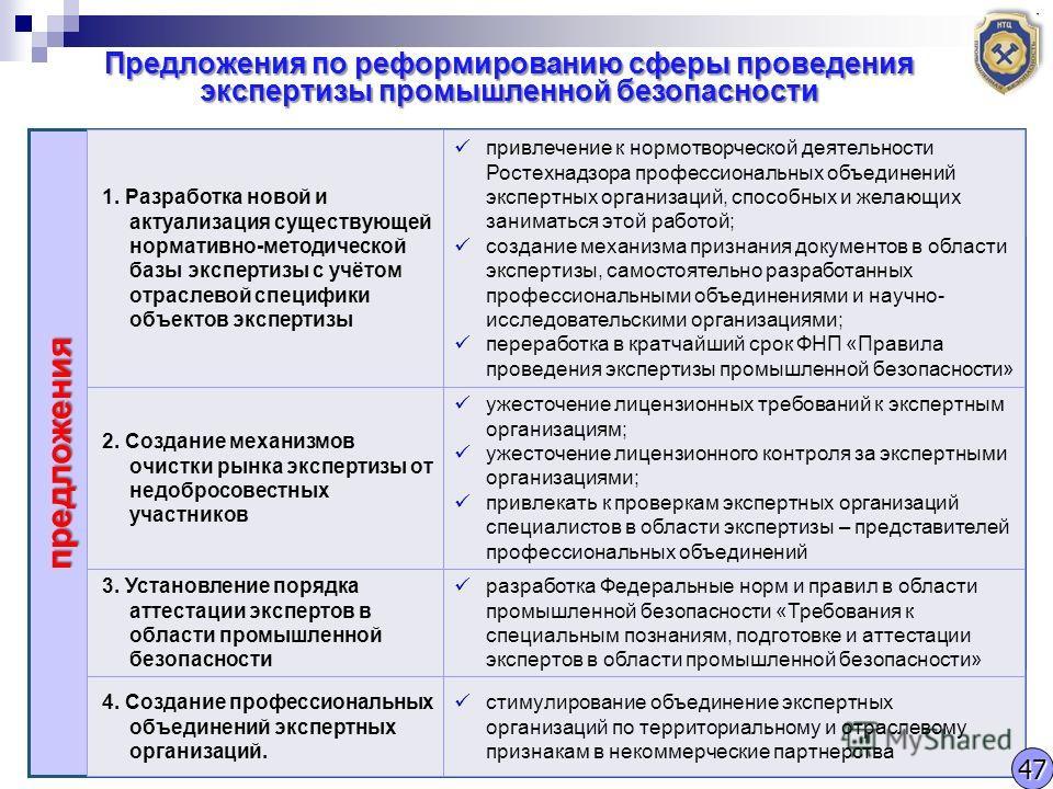 Предложения по реформированию сферы проведения экспертизы промышленной безопасности предложения 1. Разработка новой и актуализация существующей нормативно-методической базы экспертизы с учётом отраслевой специфики объектов экспертизы привлечение к но