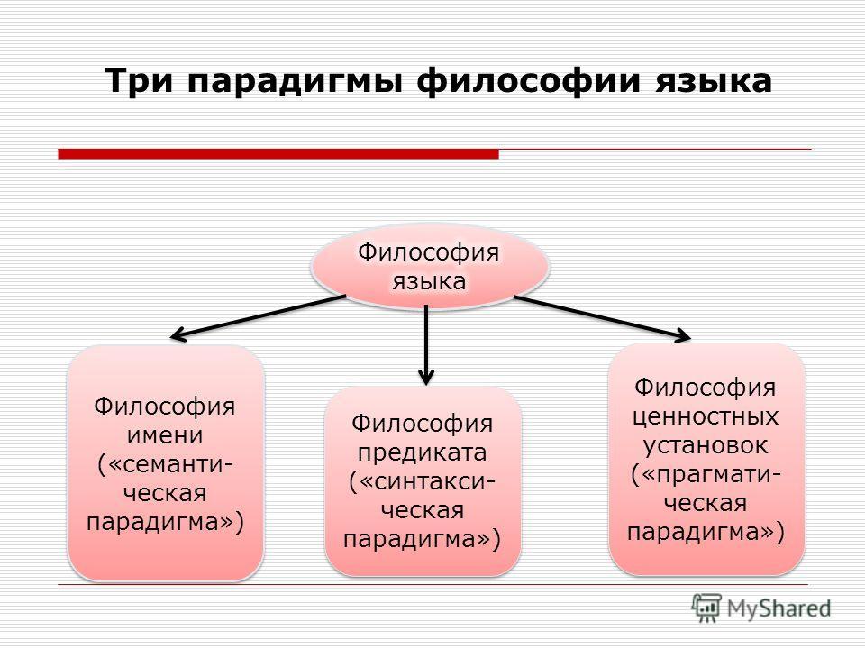Три парадигмы философии языка Философия имени («семантическая парадигма») Философия предиката («синтаксическая парадигма») Философия ценностных установок («прагматическая парадигма»)