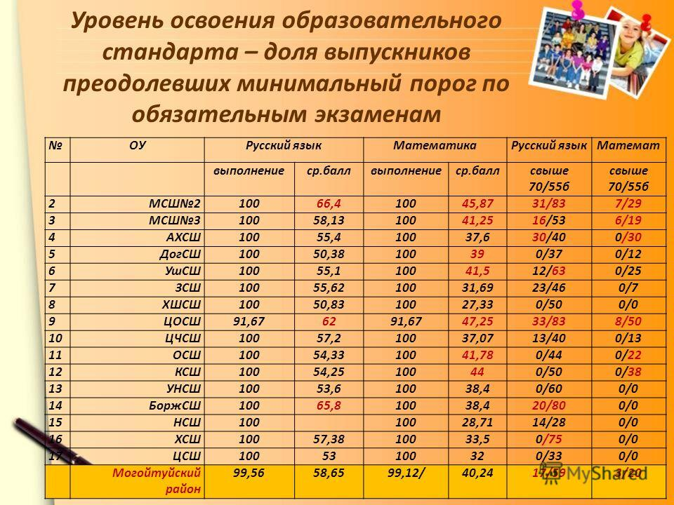 Уровень освоения образовательного стандарта – доля выпускников преодолевших минимальный порог по обязательным экзаменам ОУРусский язык МатематикаРусский язык Математ выполнениеср.баллвыполнениеср.баллсвыше 70/55 б свыше 70/55 б 2МСШ210066,410045,8731