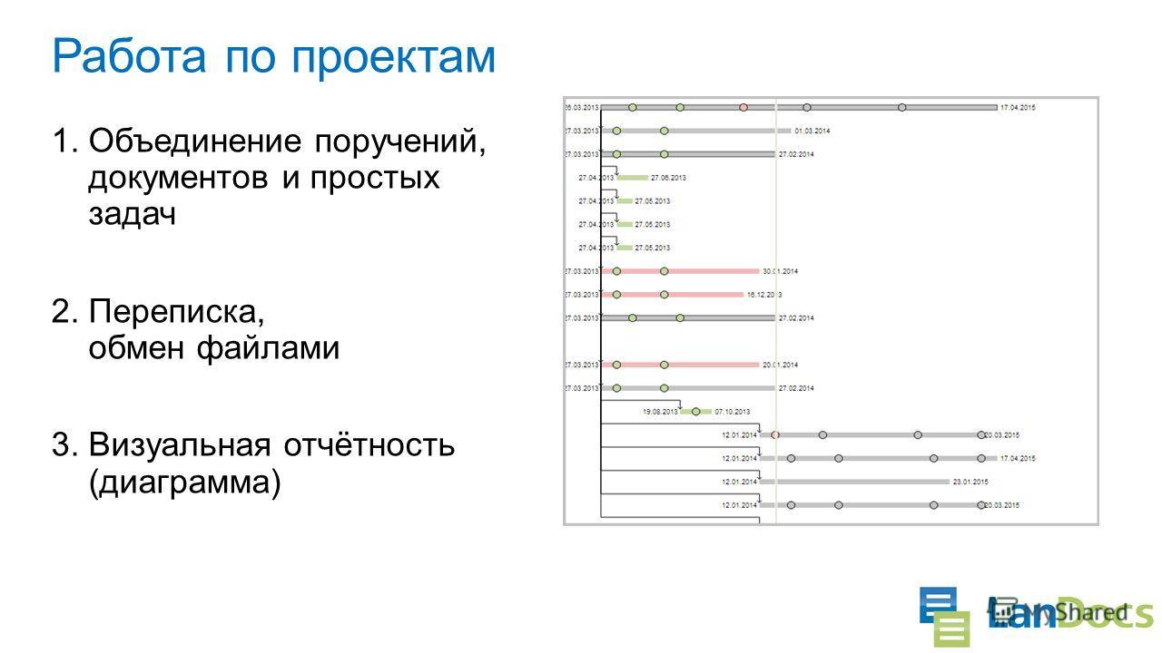 Работа по проектам 1. Объединение поручений, документов и простых задач 2.Переписка, обмен файлами 3. Визуальная отчётность (диаграмма)