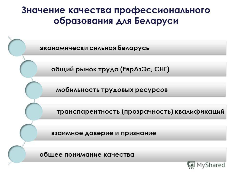 Значение качества профессионального образования для Беларуси экономически сильная Беларусь общий рынок труда (Евр АзЭс, СНГ) мобильность трудовых ресурсов транспарентность (прозрачность) квалификаций взаимное доверие и признание общее понимание качес