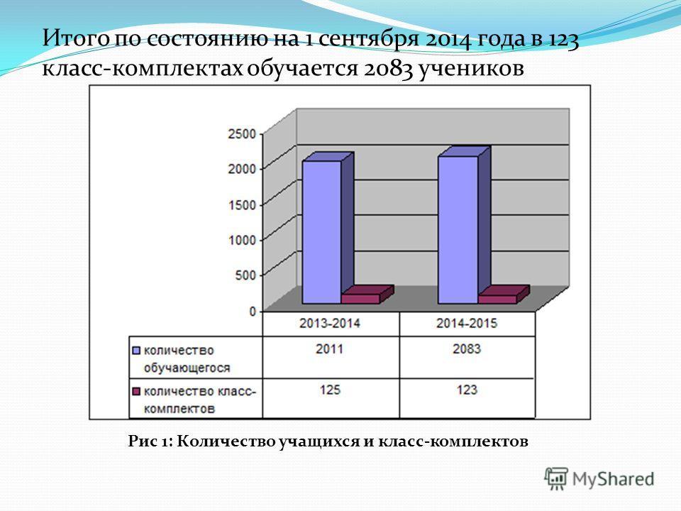 Итого по состоянию на 1 сентября 2014 года в 123 класс-комплектах обучается 2083 учеников Рис 1: Количество учащихся и класс-комплектов