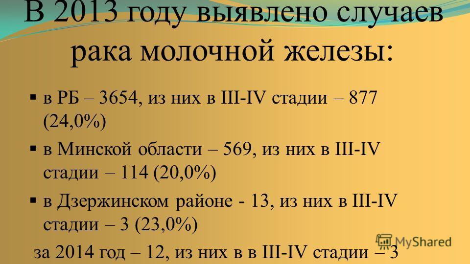 В 2013 году выявлено случаев рака молочной железы: в РБ – 3654, из них в III-IV стадии – 877 (24,0%) в Минской области – 569, из них в III-IV стадии – 114 (20,0%) в Дзержинском районе - 13, из них в III-IV стадии – 3 (23,0%) за 2014 год – 12, из них