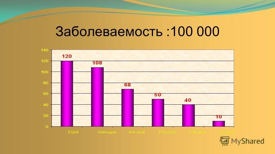 Заболеваемость :100 000