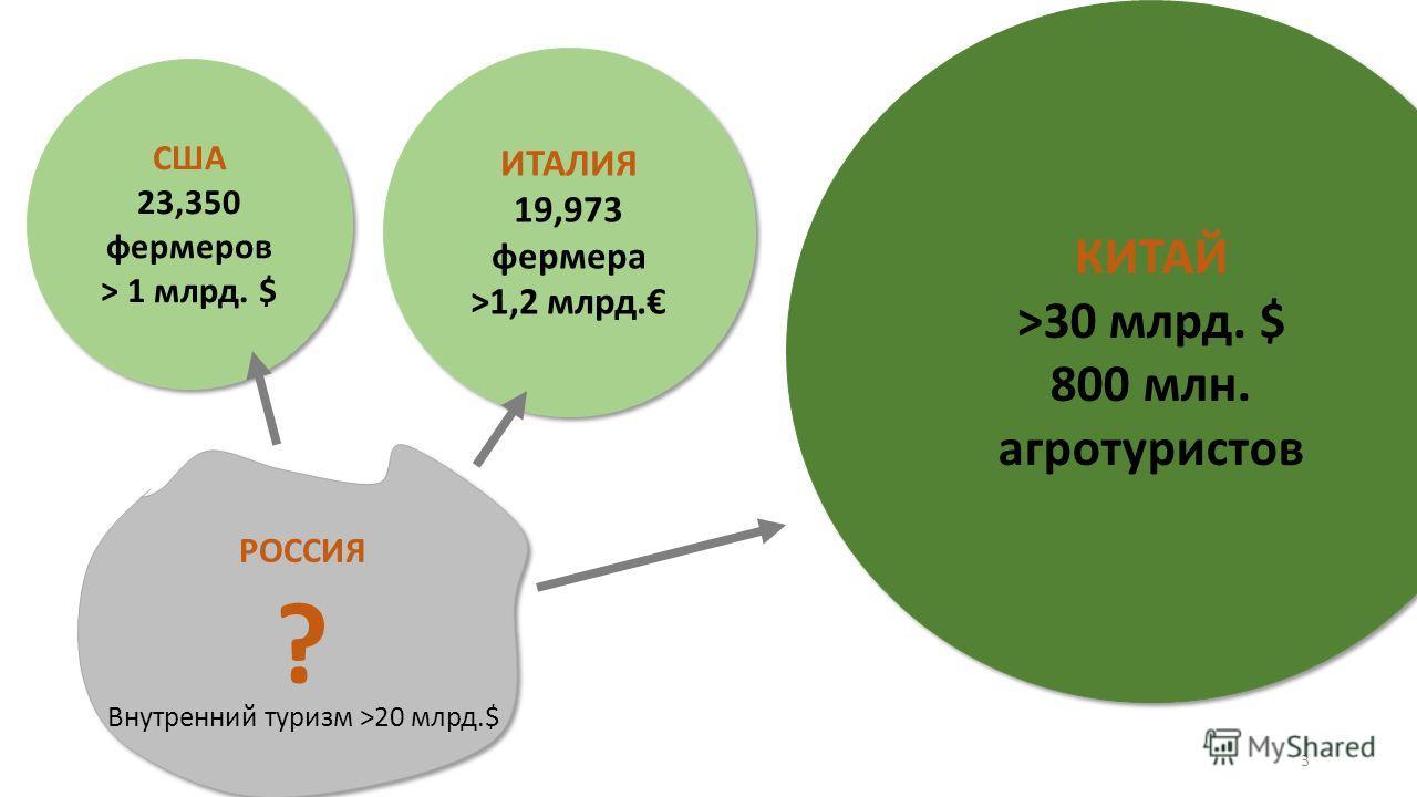 США 23,350 фермеров > 1 млрд. $ США 23,350 фермеров > 1 млрд. $ ИТАЛИЯ 19,973 фермера >1,2 млрд. ИТАЛИЯ 19,973 фермера >1,2 млрд. КИТАЙ >30 млрд. $ 800 млн. агротуристов КИТАЙ >30 млрд. $ 800 млн. агротуристов РОССИЯ ? РОССИЯ ? Внутренний туризм >20