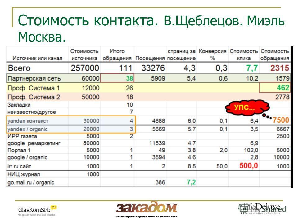 Стоимость контакта. В.Щеблецов. Миэль Москва.